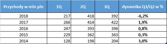 Przychody Orbis S.A. 2014-2018