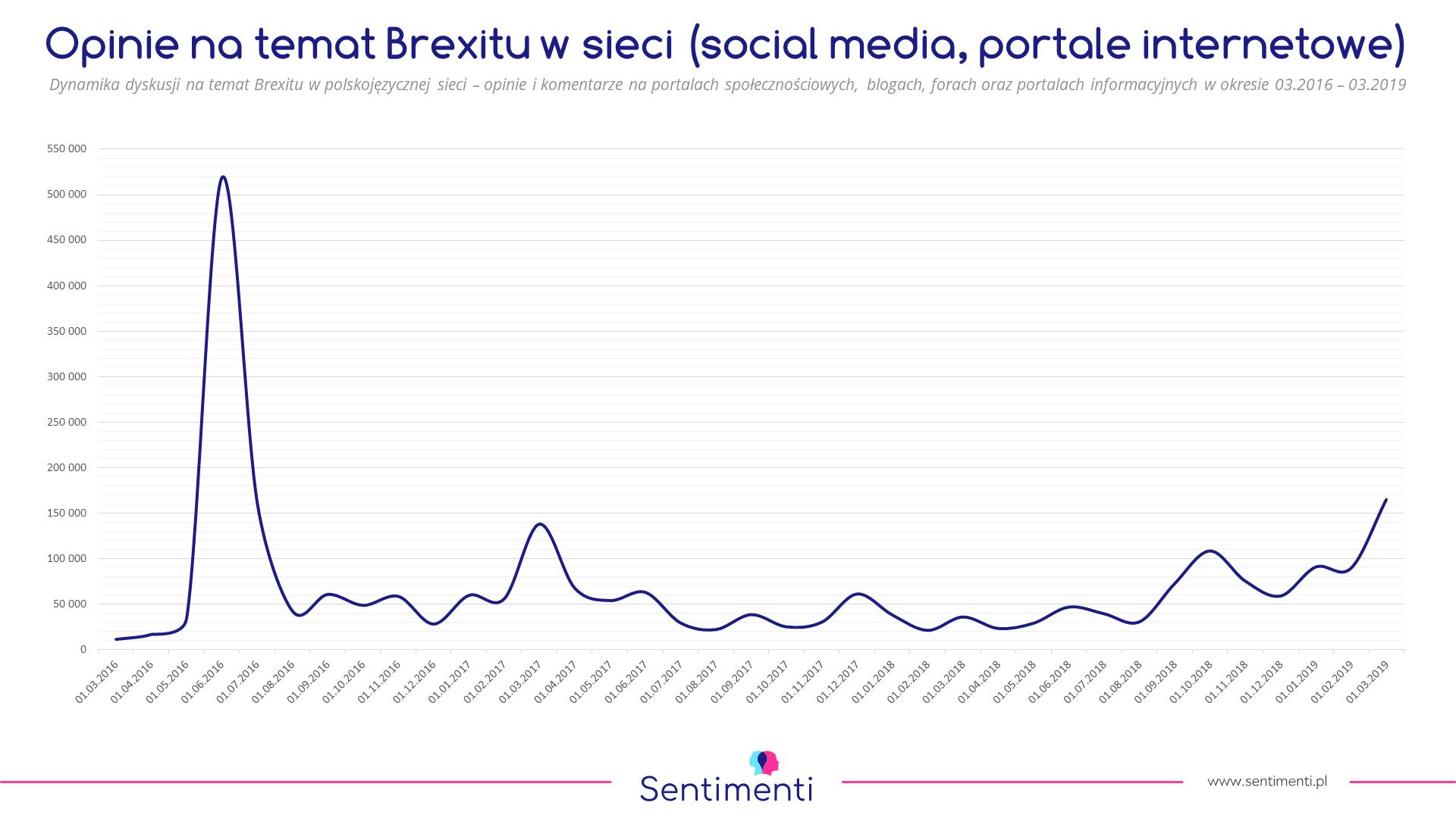brexit wyjście wielkiej brytanii z unii europejskiej emocje sentyment