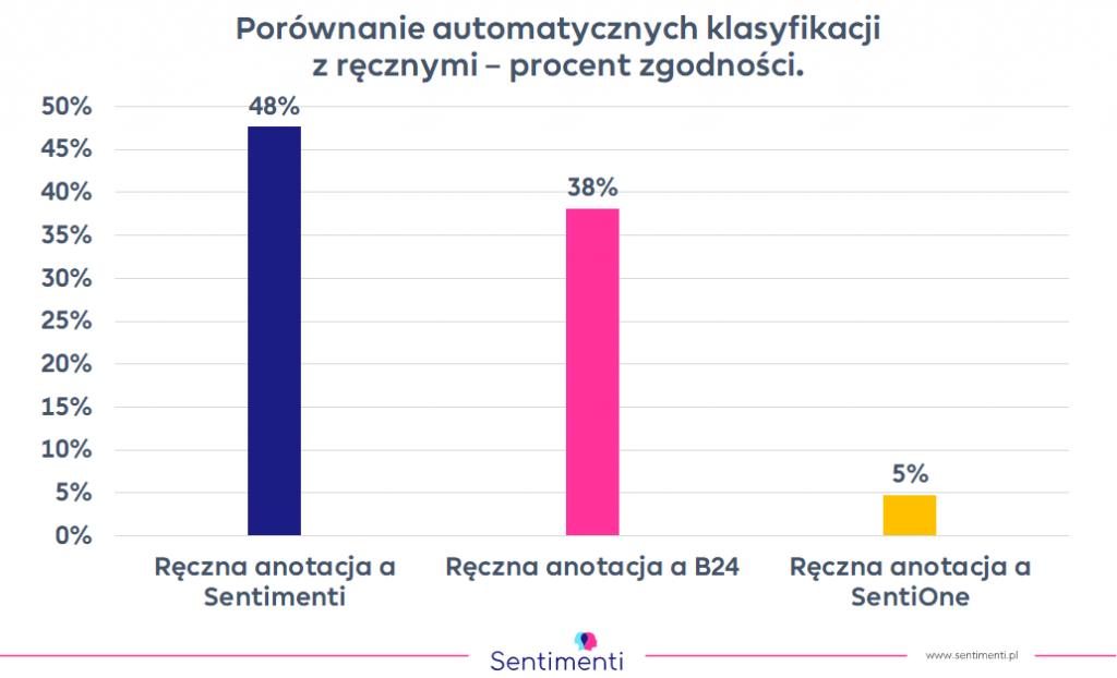 KLasyfikacja wzmianek pod kątem sentymentu - porównanie Sentimenti, Brand 24 i SentiOne