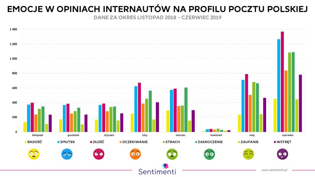 Emocje w komentarzach na Facebooku Poczty Polskiej