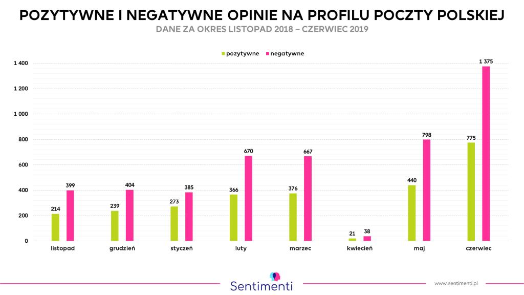 Poczta Polska - przewaga negatywnych komentarzy