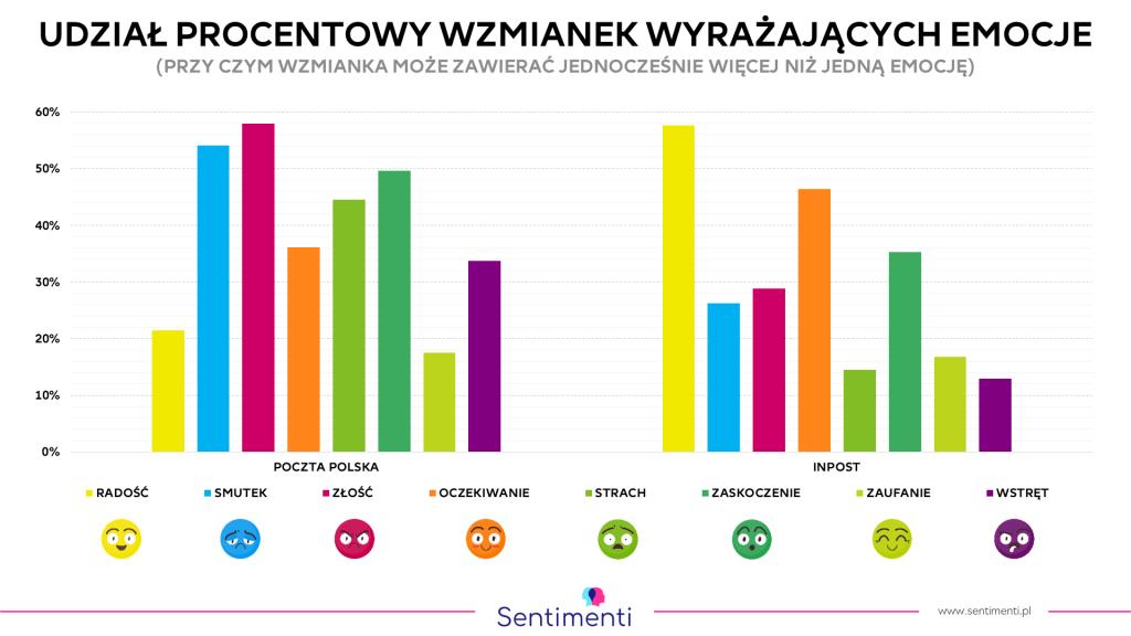 InPost i Poczta Polska - analiza emocji