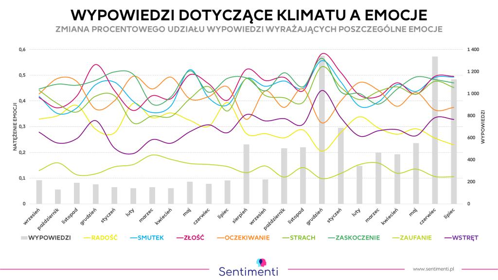 Analiza emocji wzmianek o klimacie, od 2017 do 2019