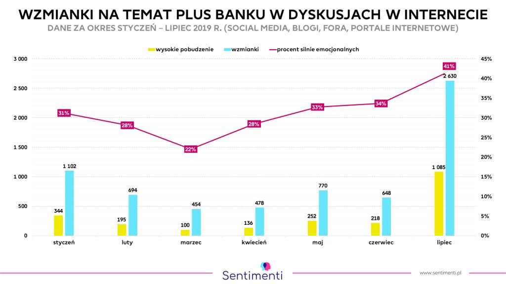 Plus Bank - wzrost liczby wzmianek i zmiana ich wydźwięku