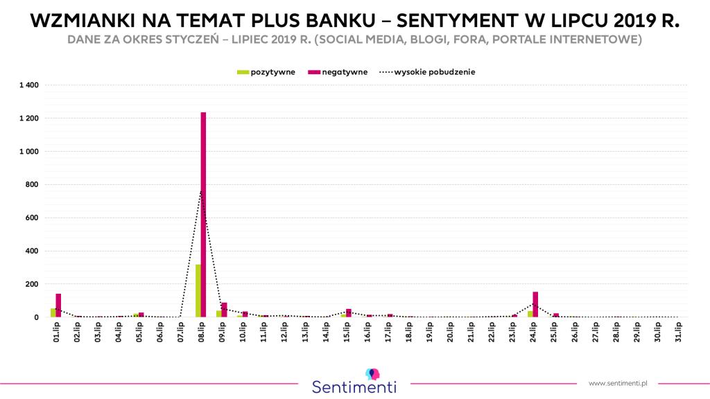 Plus Bank - liczba wzmianek w lipcu