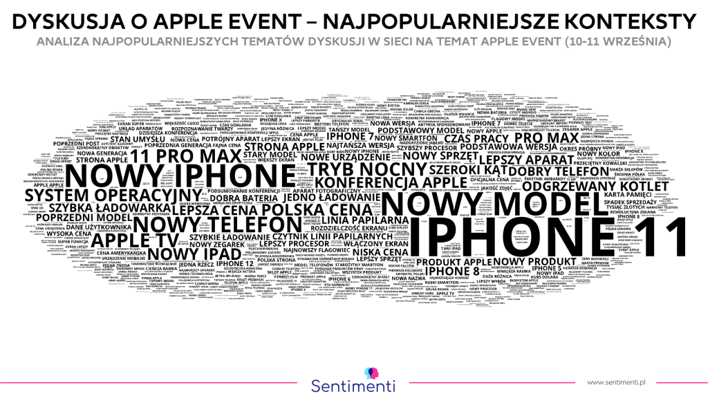 Najczęstsze frazy we wzmiankach o Apple Event