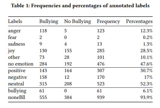 Złość pojawia się znacząco częściej w postach zawierających cyberprzemoc