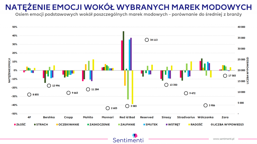 Znane marki modowe - analiza emocji i monitoring wzmianek