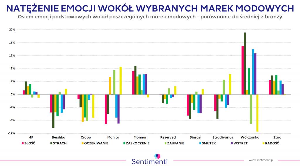 Znane marki modowe - analiza emocji, lipiec 2019