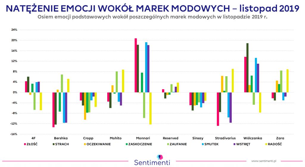 Znane marki modowe - analiza emocji, listopad 2019