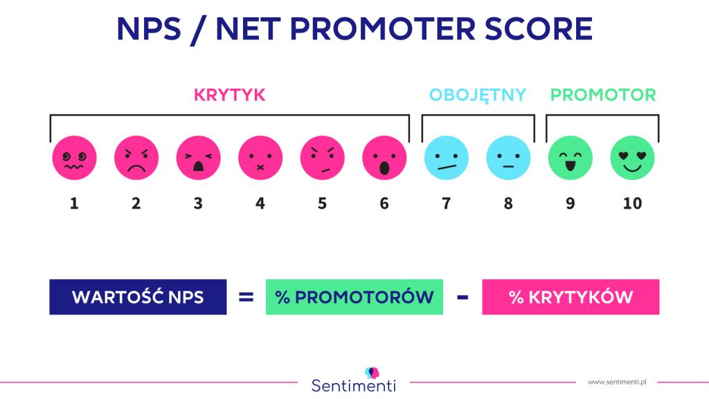 NPS - Net Promoter Score w wersji polskiej