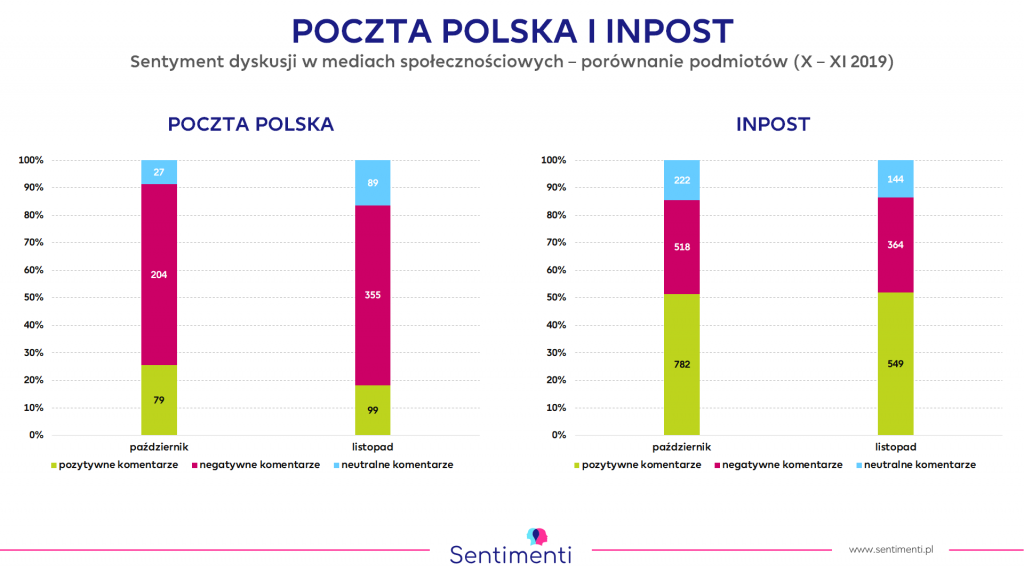 Poczta Polska i InPost - porównanie liczby pozytywnych i negatywnych komentrarzy
