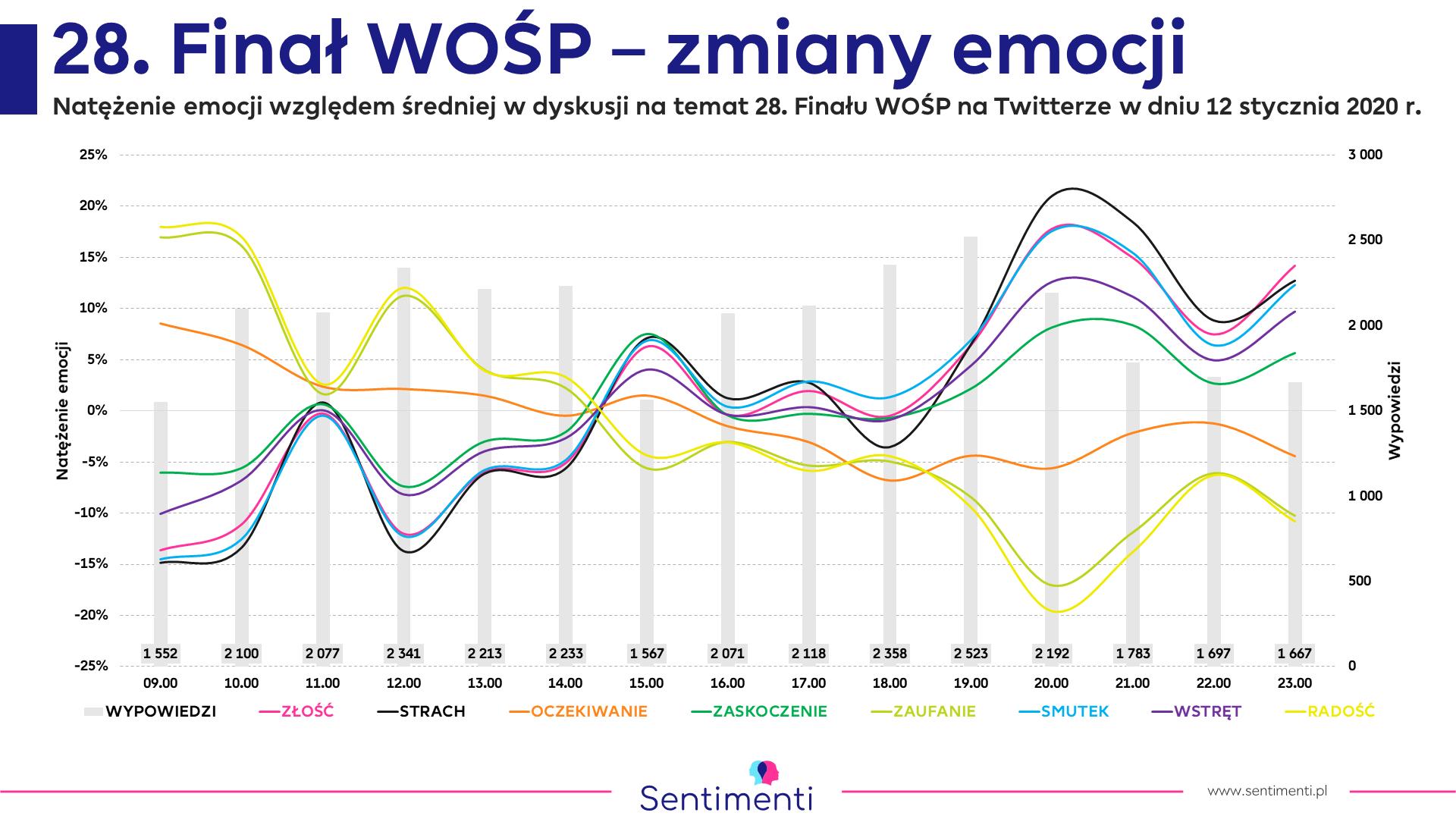 monitoring mediów social listening nasłuch social media jakie są emocje