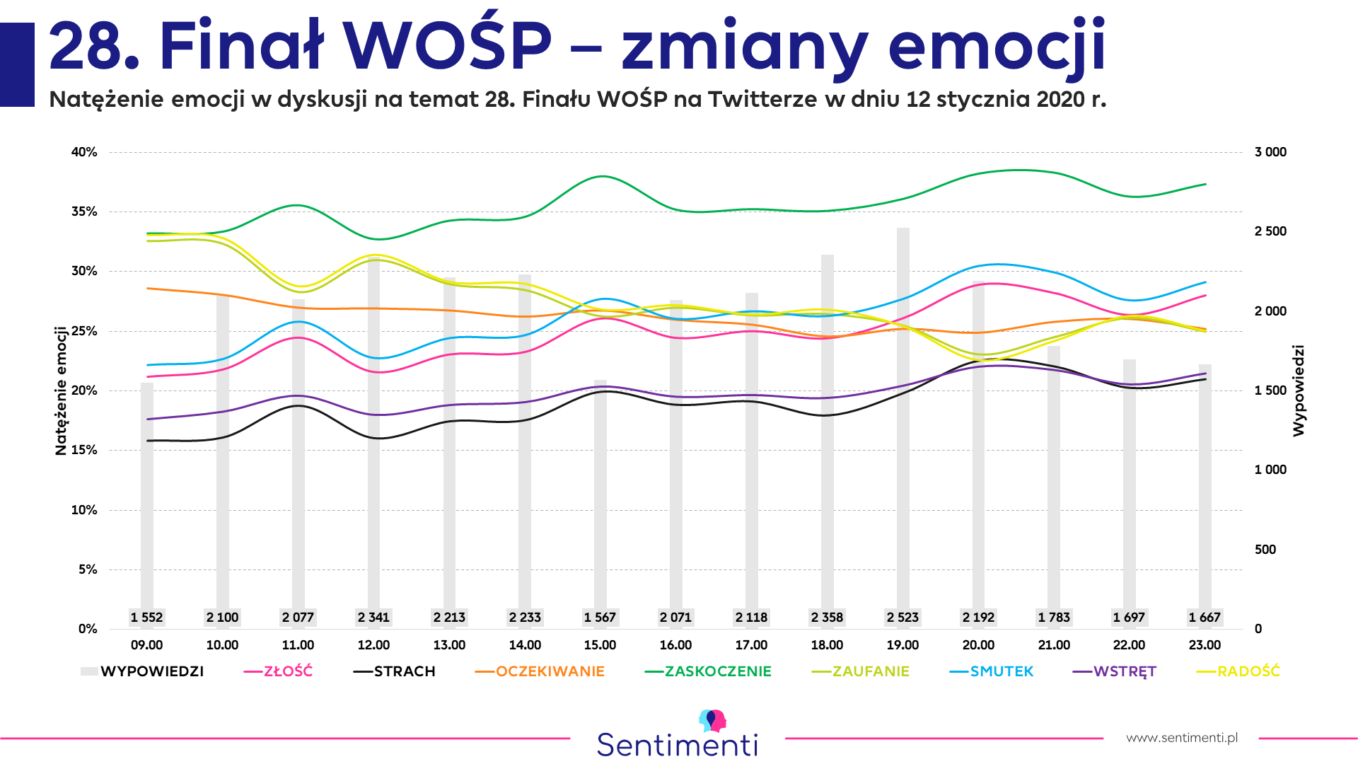 wośp owsiak analiza emocji monitoring mediów emocje rodzaje