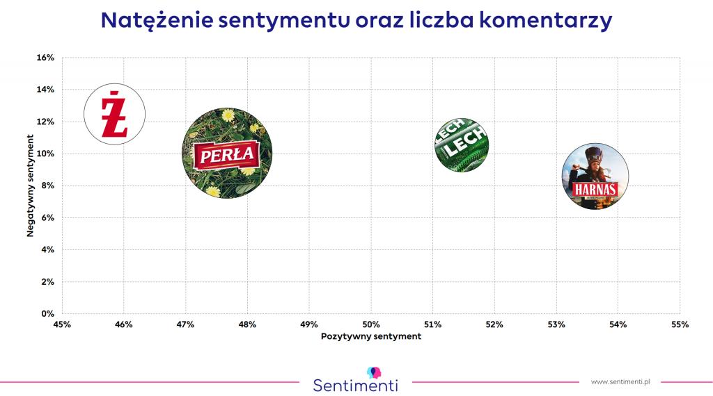 Popularność piw