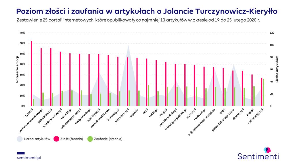 Turczynowicz-Kieryłło emocje na portalach informacyjnych
