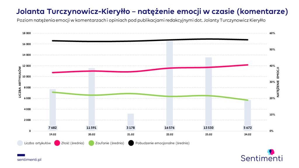 Turczynowicz-Kieryłło emocje w czasie w komentarzach internautów