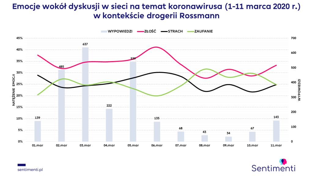 koronawirus emocje w sieci epidemia