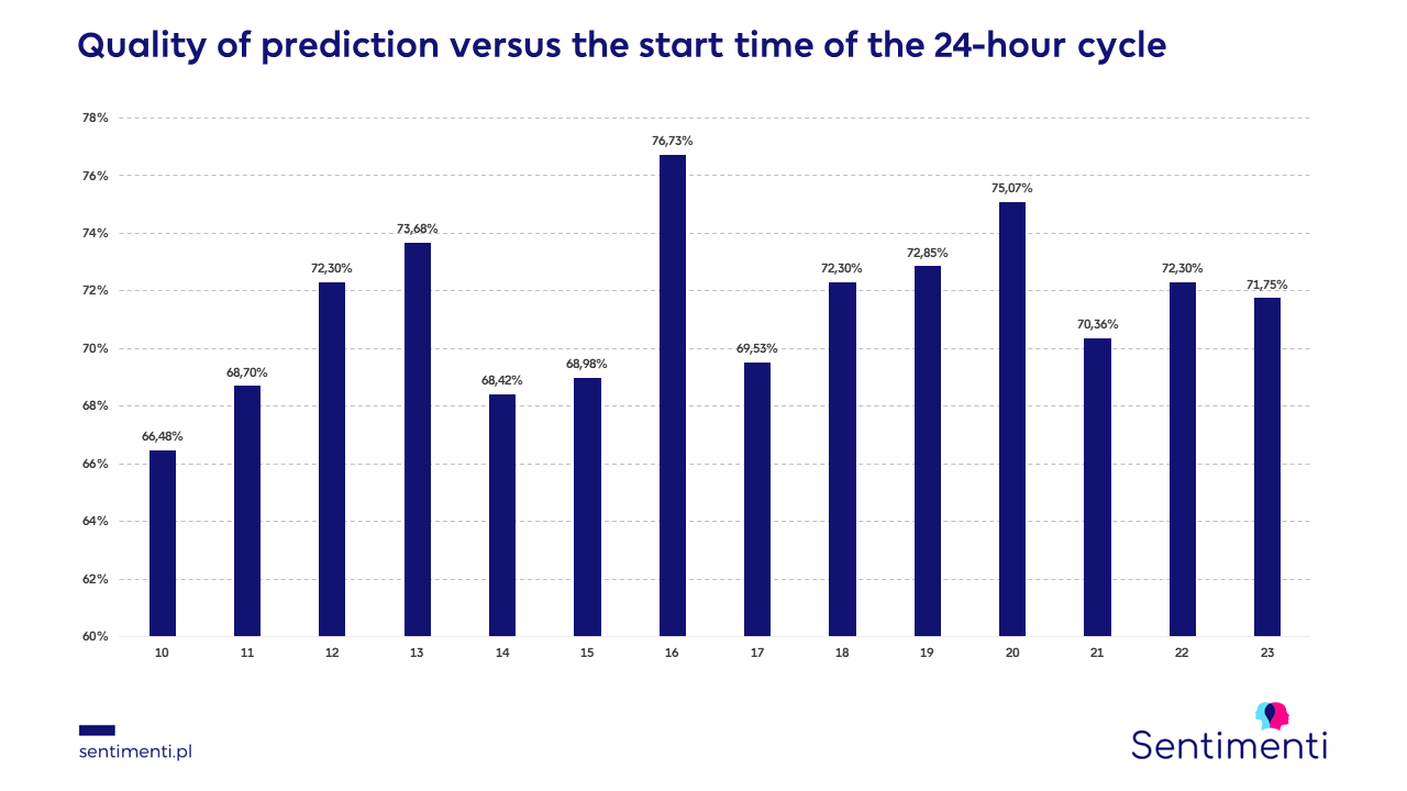 Quality of prediction vs. the time of the start of the 24-hour cycle