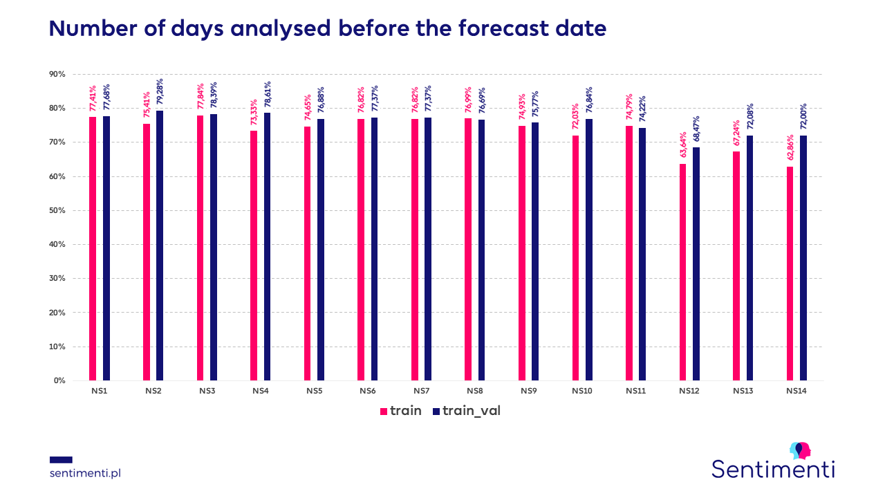 The number of days analysed before the forecast day
