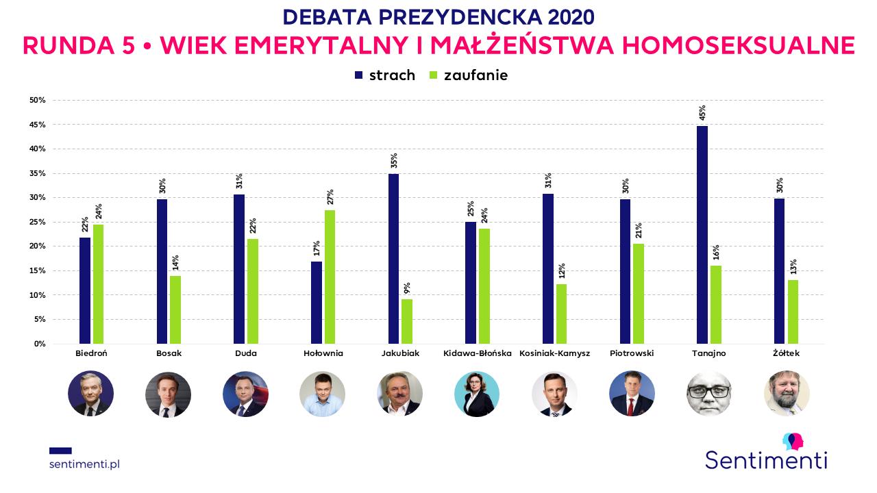 debata prezydencka kto wygrał runda 5