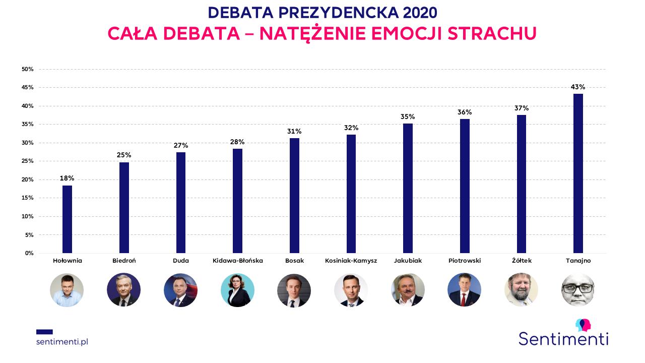 debata prezydencka 2020 kto wygrał strach