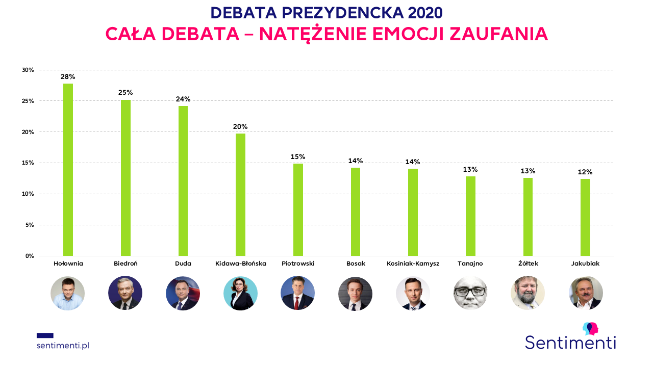 debata prezydencka 2020 kto wygrał zaufanie