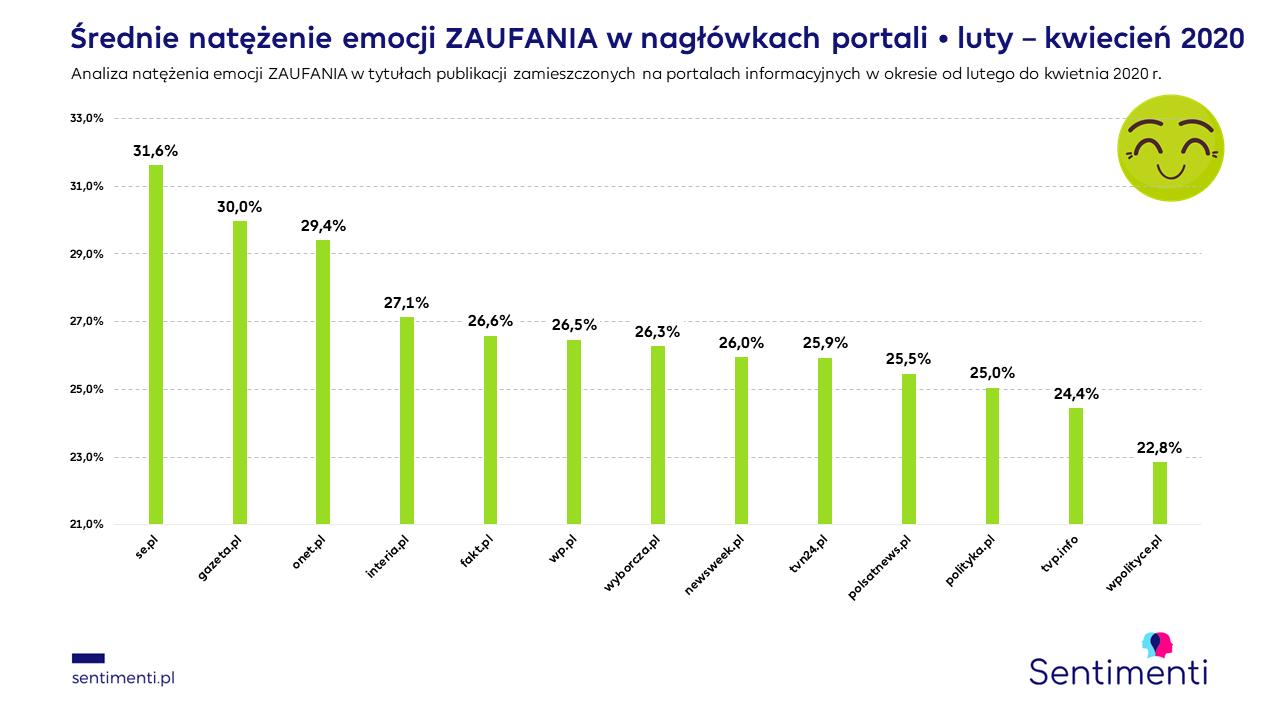portale infromacyjne onet interia newsweek tvn24 polsat tvp wyborcza zaufanie