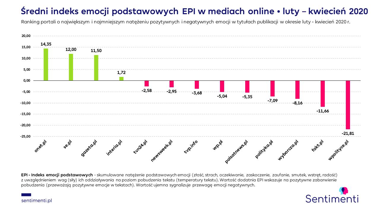 portale infromacyjne onet interia newsweek tvn24 polsat tvp wyborcza