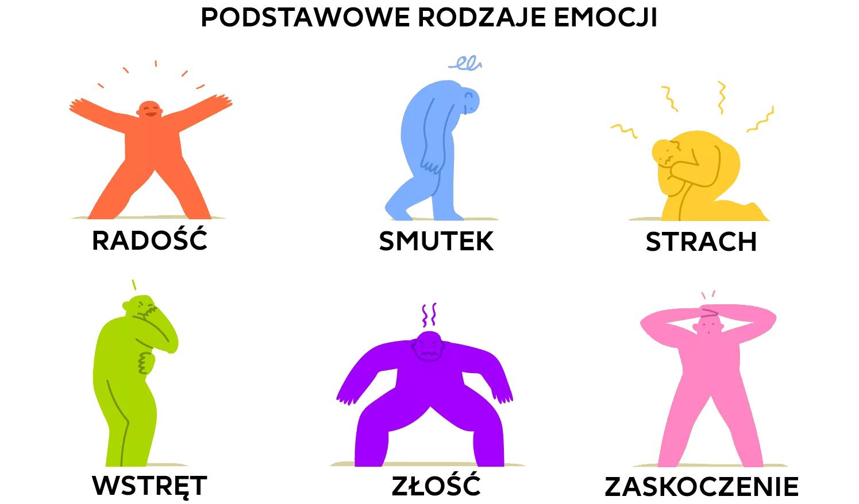 emocje podstawowe rodzaje emocje pozytywne negatywne hejt koło emocji plutchika po polsku nazwy emocji emocje przykłady