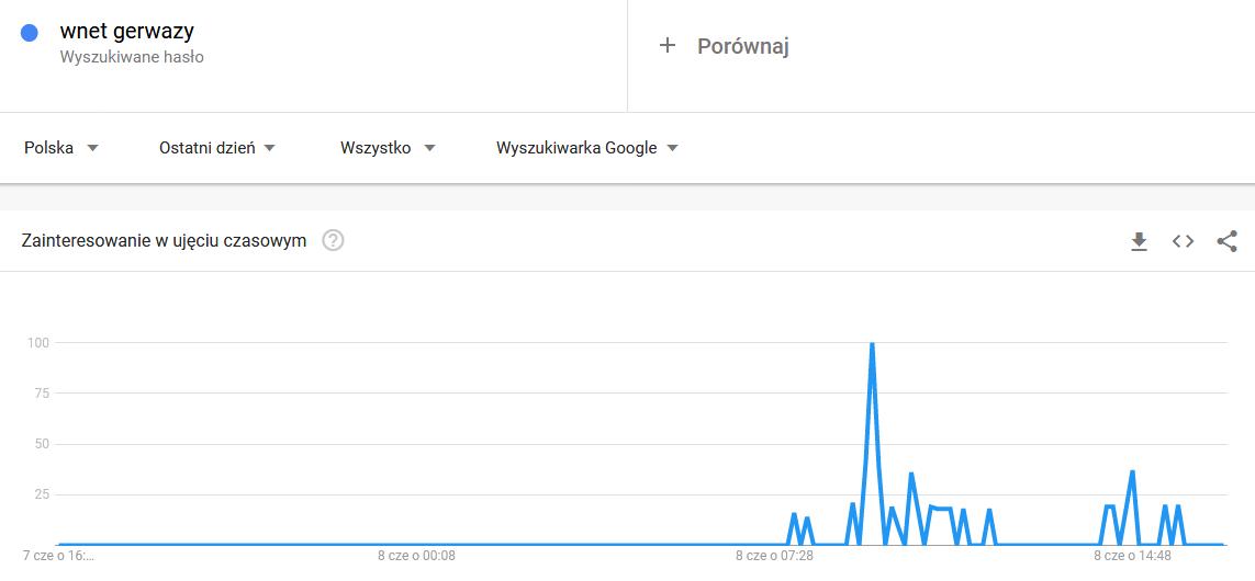 matura gerwazy wyciek google trends emocje w sieci