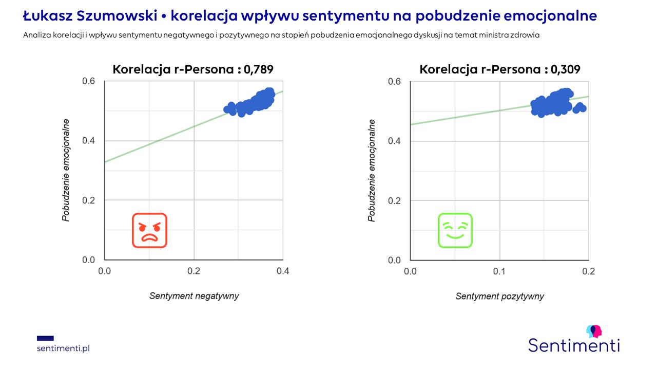 minister zdrowia szumowski dymisja emocje podstawowe korelacja