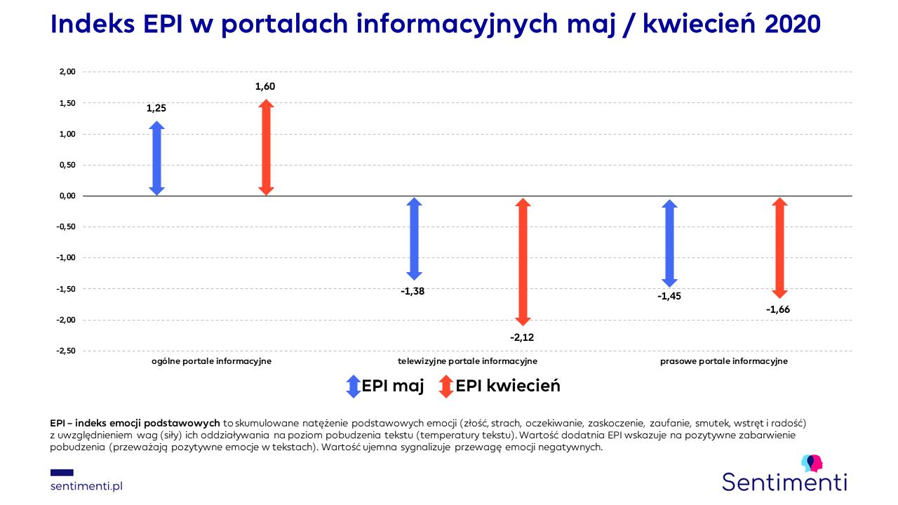 portale informacyjne sentimenti maj 2020 indeks emocji podstawowych