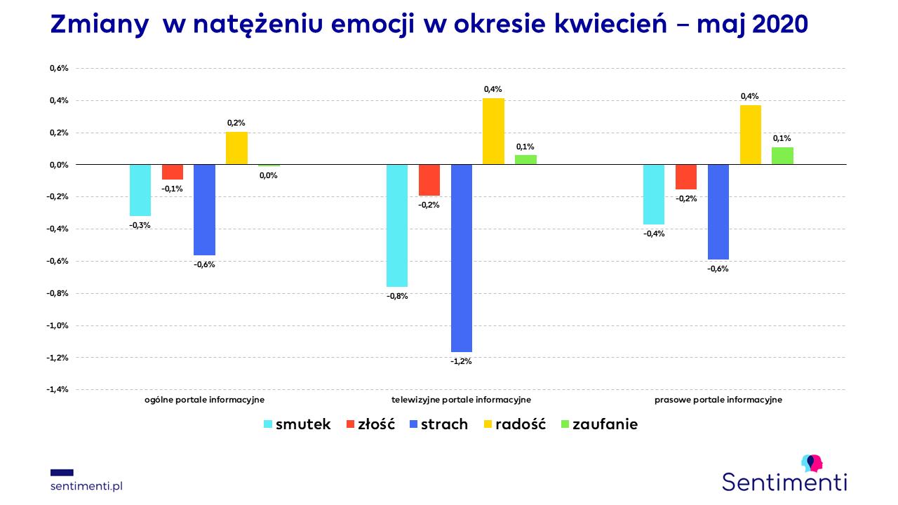 portale informacyjne sentimenti maj 2020 zmiany emocji