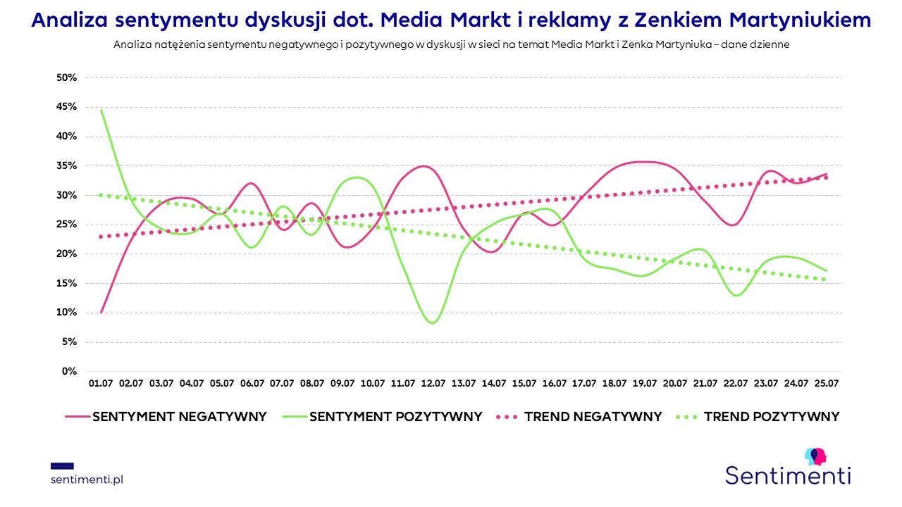 lato z zenkiem media markt emocje krytyka żenada disco polo sentimenti roztańczony narodowy monitoring mediów narzędzia