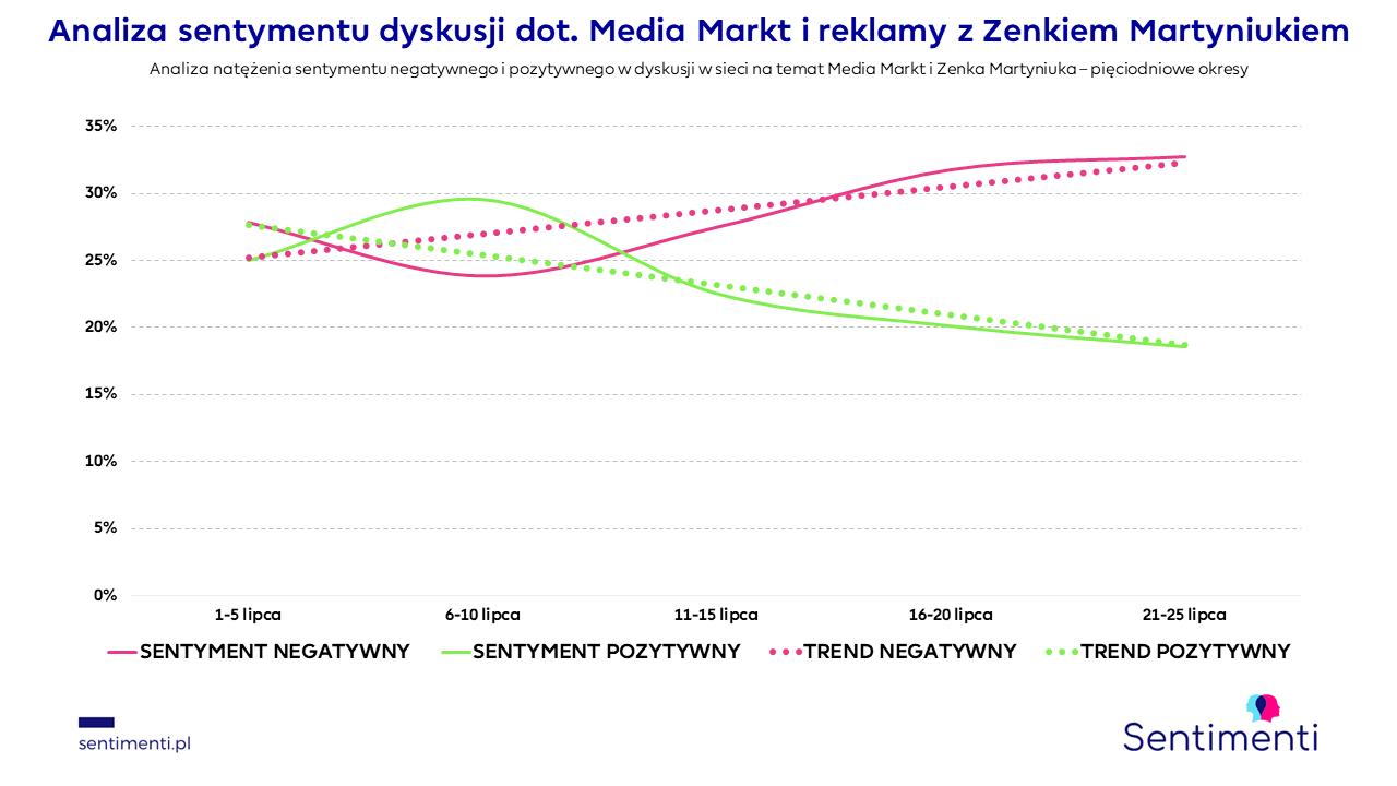sentimenti media markt zenek martyniuk akcent social listening monitoring mediów martyniuk wiek