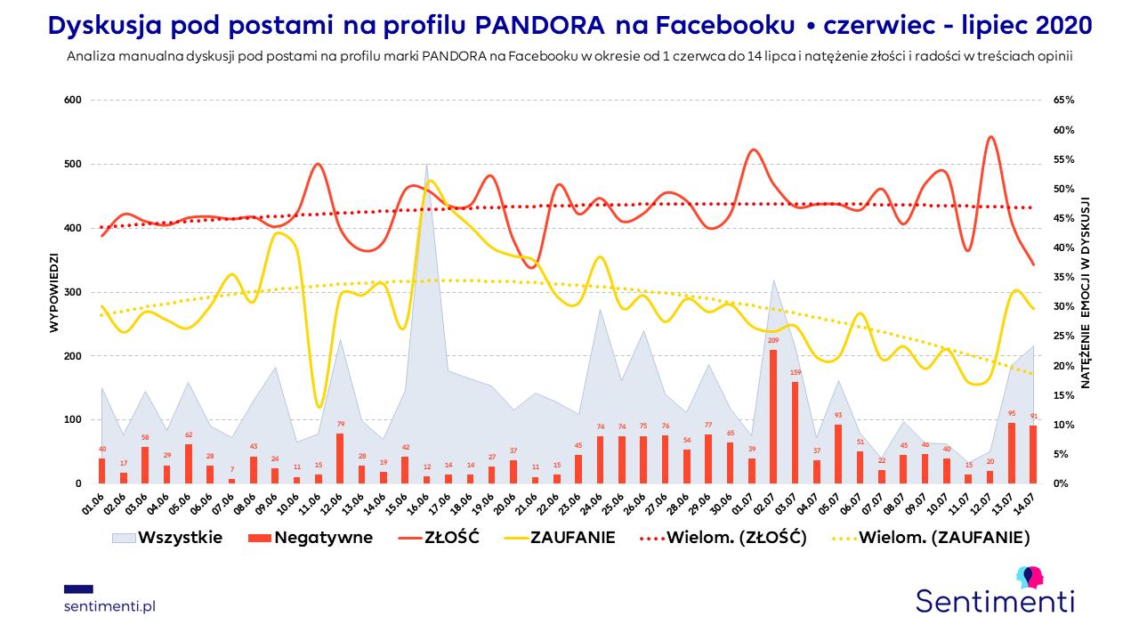 facebook pandora charms kolczyki biżuteria negatywne opinie klientek pandora uszustwa wyprzedaż charmsy estore pandora pl