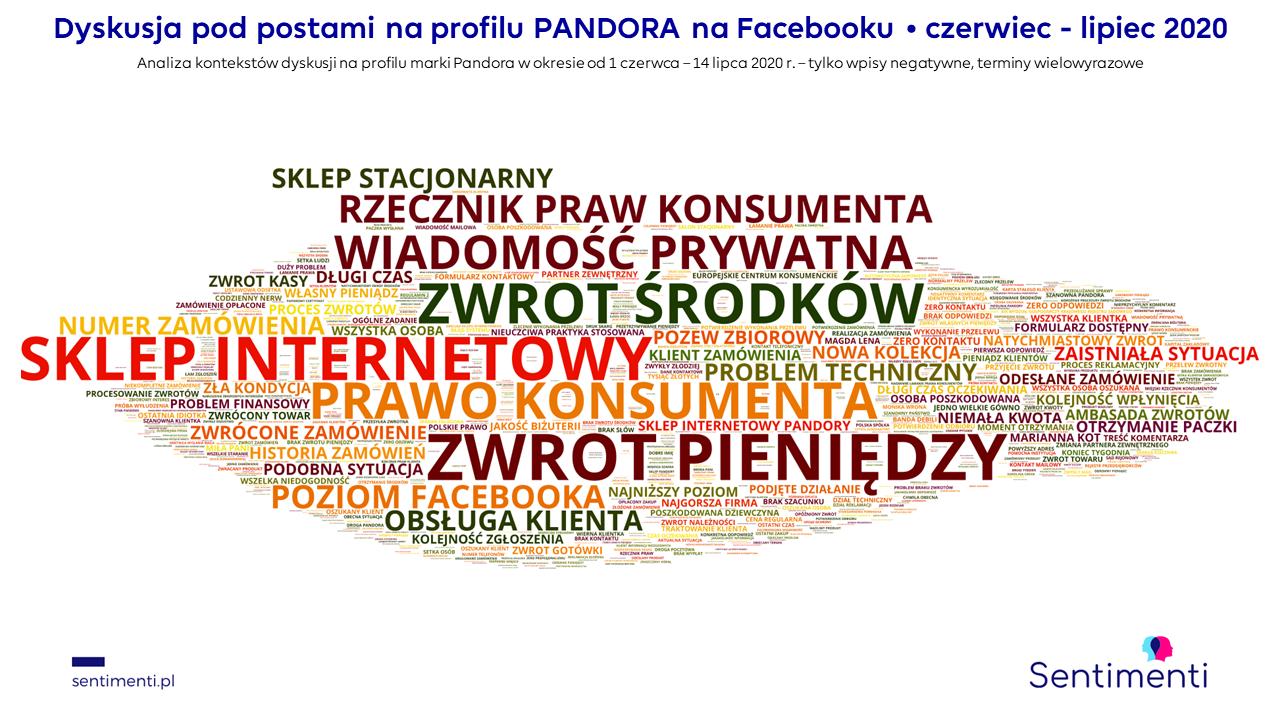 pandora zwrot pieniędzy reklamacja problemy z wysyłką facebook sklep internetowy estore reklamacje