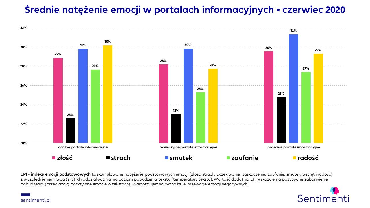 portale internetowe informacyjne wyrażanie emocji