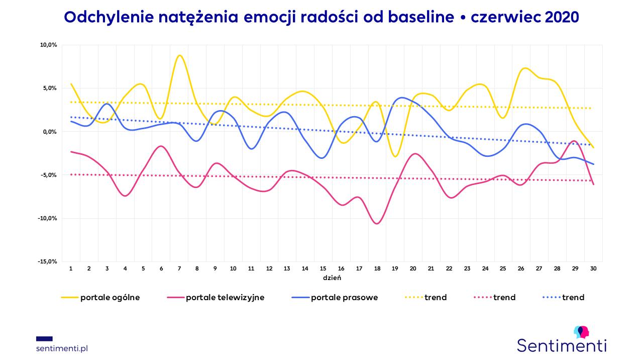 portale internetowe informacyjne koło emocji