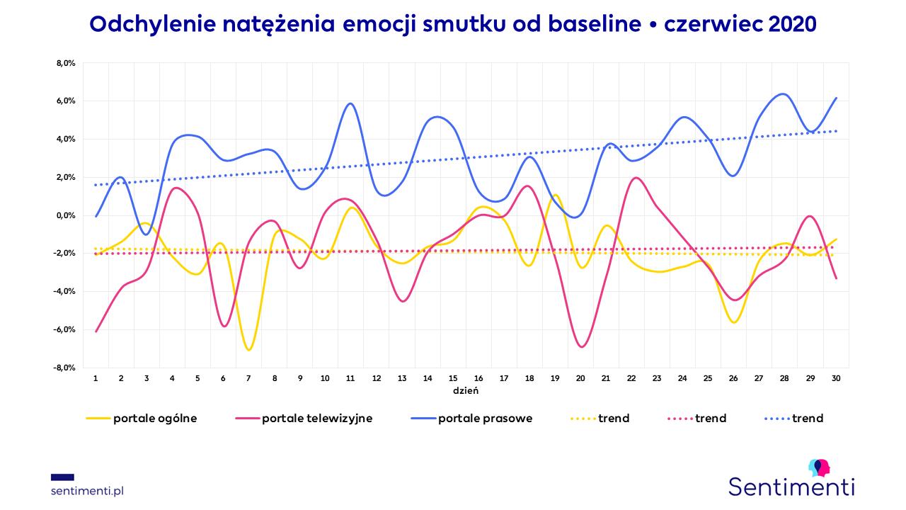 portale internetowe informacyjne emocje nazwy