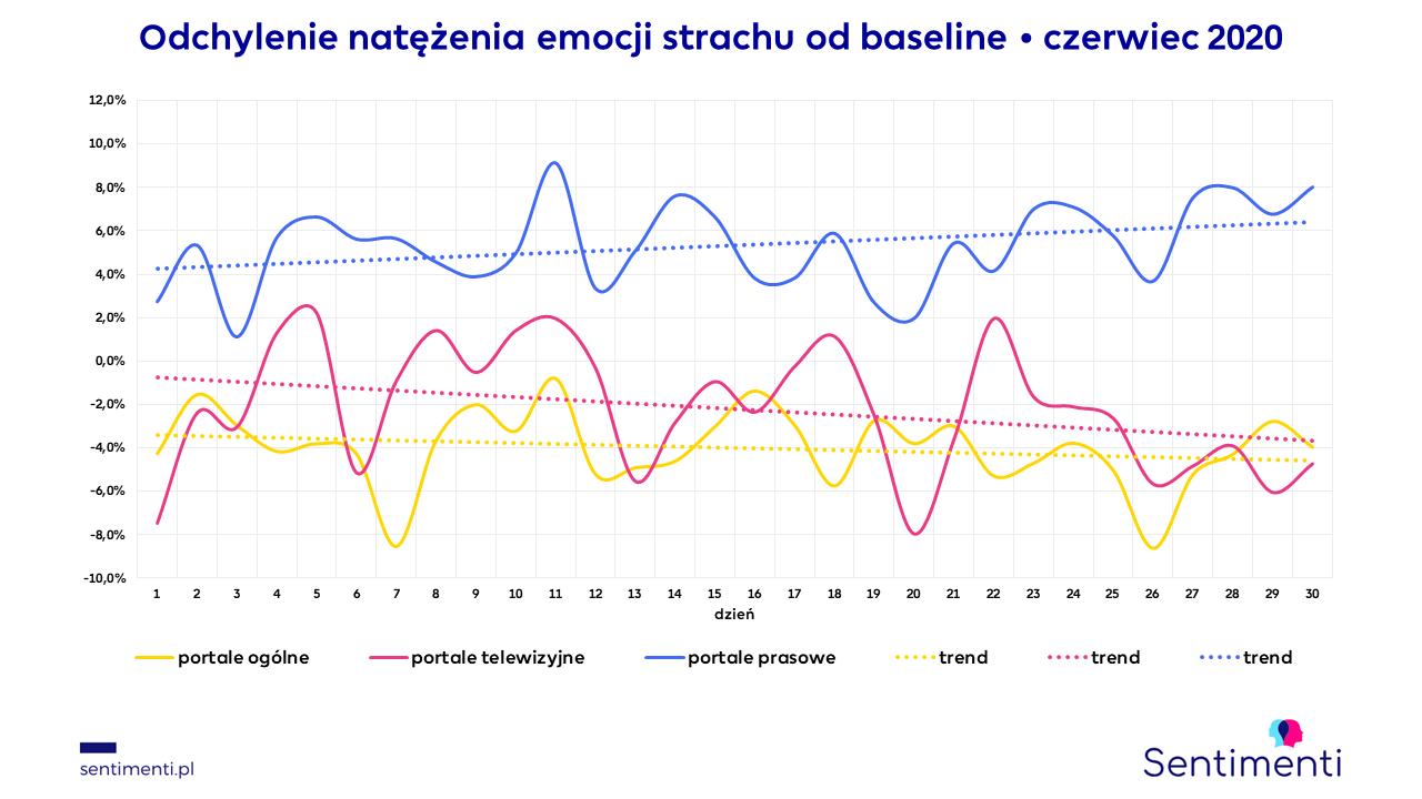portale internetowe informacyjne sposoby wyrażania emocji