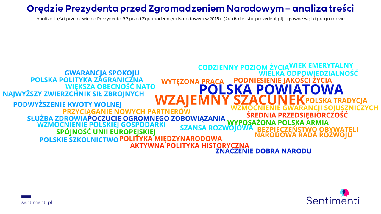 duda polska powiatowa służba zdrowia jakość życia wiek emerytalny rada rozwoju dobro narodu polskie szkolnictwo