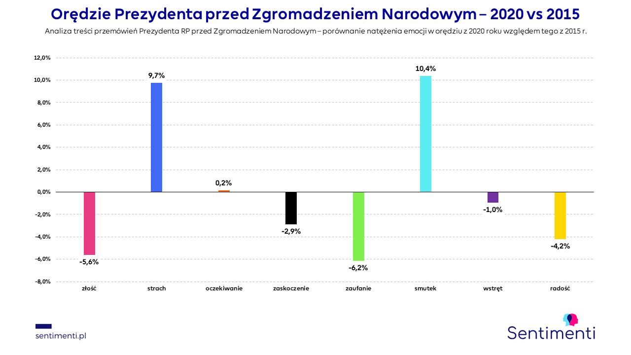 emocje podstawowe zgromadzenie narodowe andrzej duda 2015 2020 inauguracja analiza sentymentu