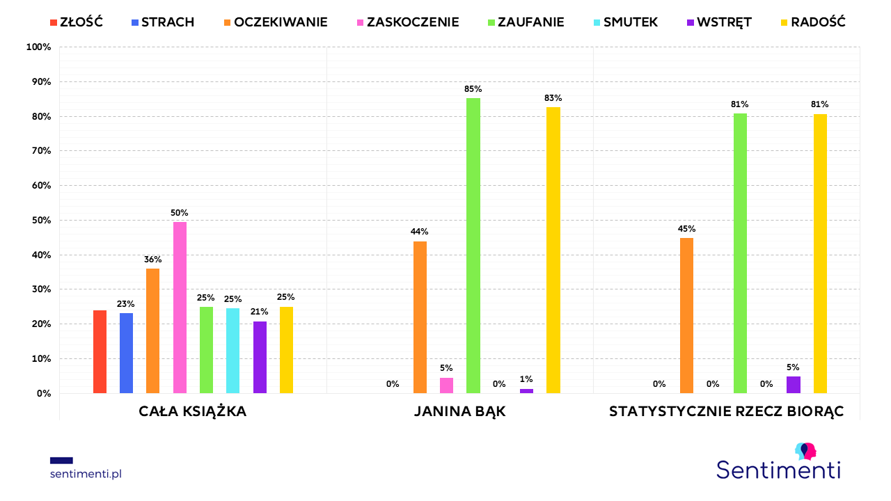 janina bąk statystycznie książka emocje blog tedx