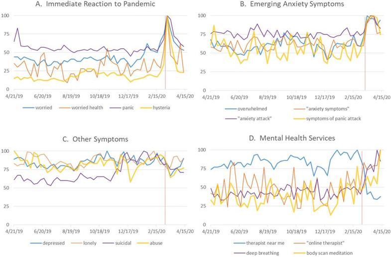 Analiza trendów Google w zakresie tematów związanych ze zdrowiem psychicznym (4/21/19-4/19/20). Światowa Organizacja Zdrowia ogłosiła pandemię w dniu 3/11/20. Wyszukiwania sugerują natychmiastowy wzrost niepokoju i paniki, a następnie pojawienie się objawów lęku. Nie udało się wykryć zmian w innych objawach związanych z psychiką.