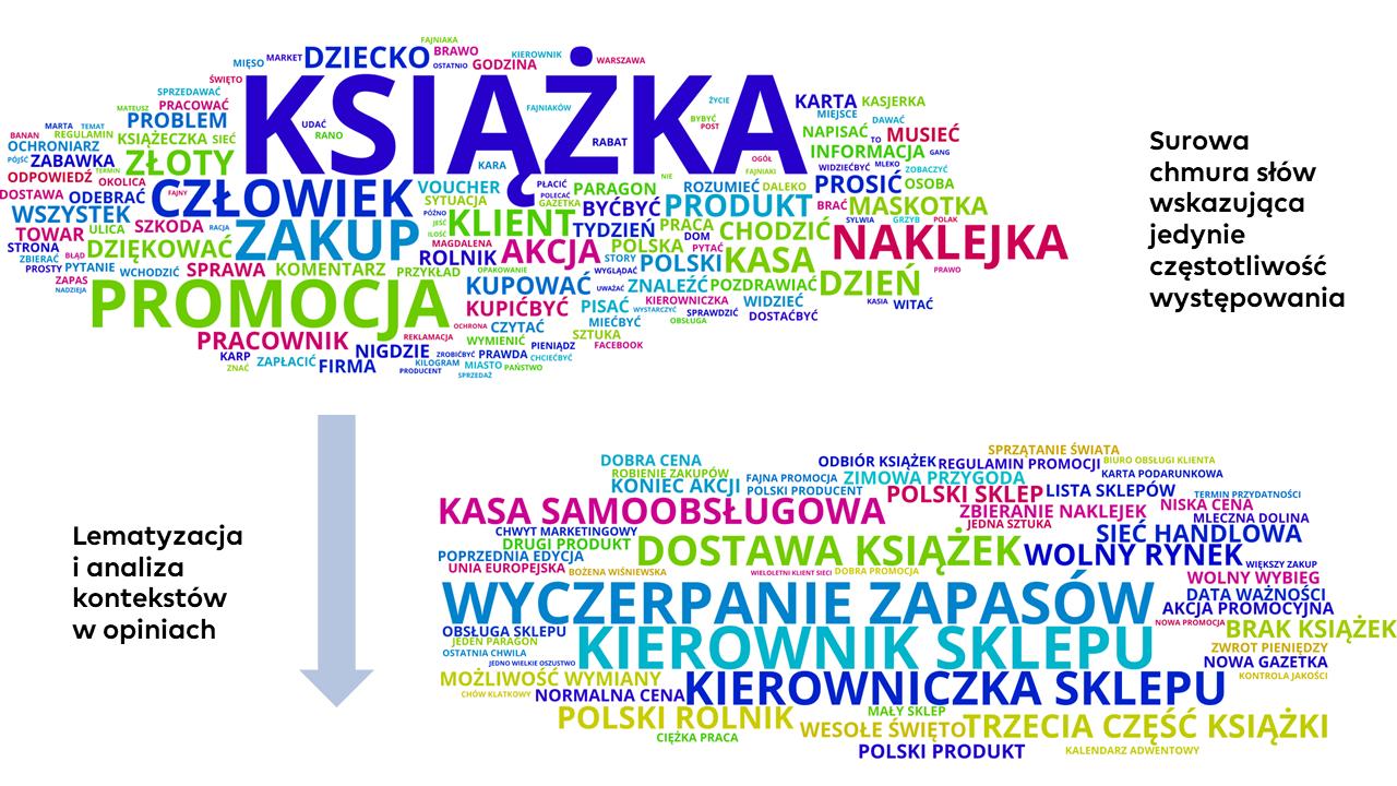 social listening kategoryzacja i analiza kontekstów w dyskusji w sieci rozmowy w internecie chmura słów biedronka