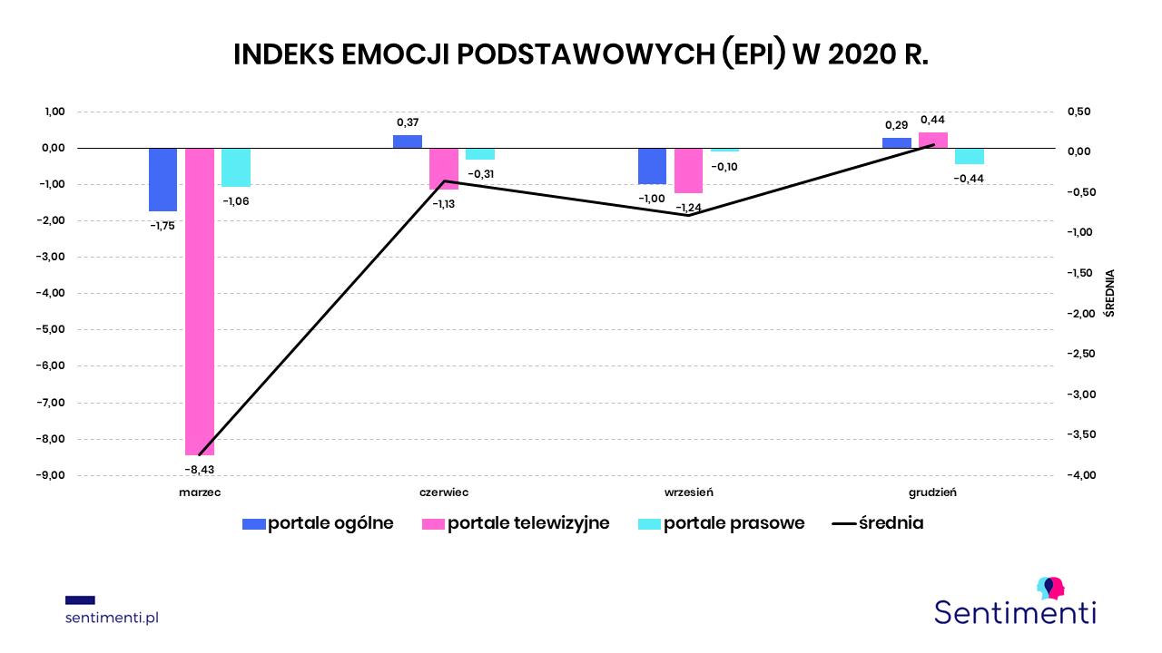 indeks emocji podstawowych media bez wyboru protest mediów apel mediów