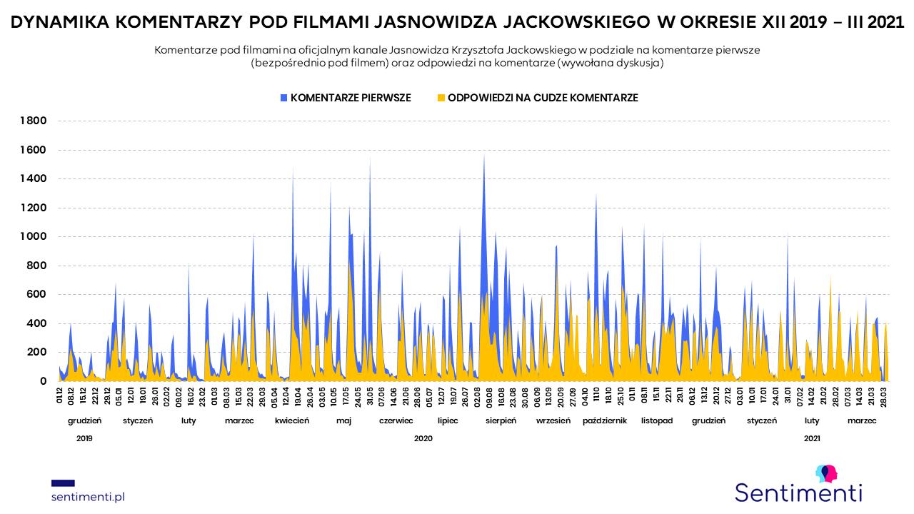 jasnowidz jackowski strona cennik youtube najnowsze wizje i przepowiednie