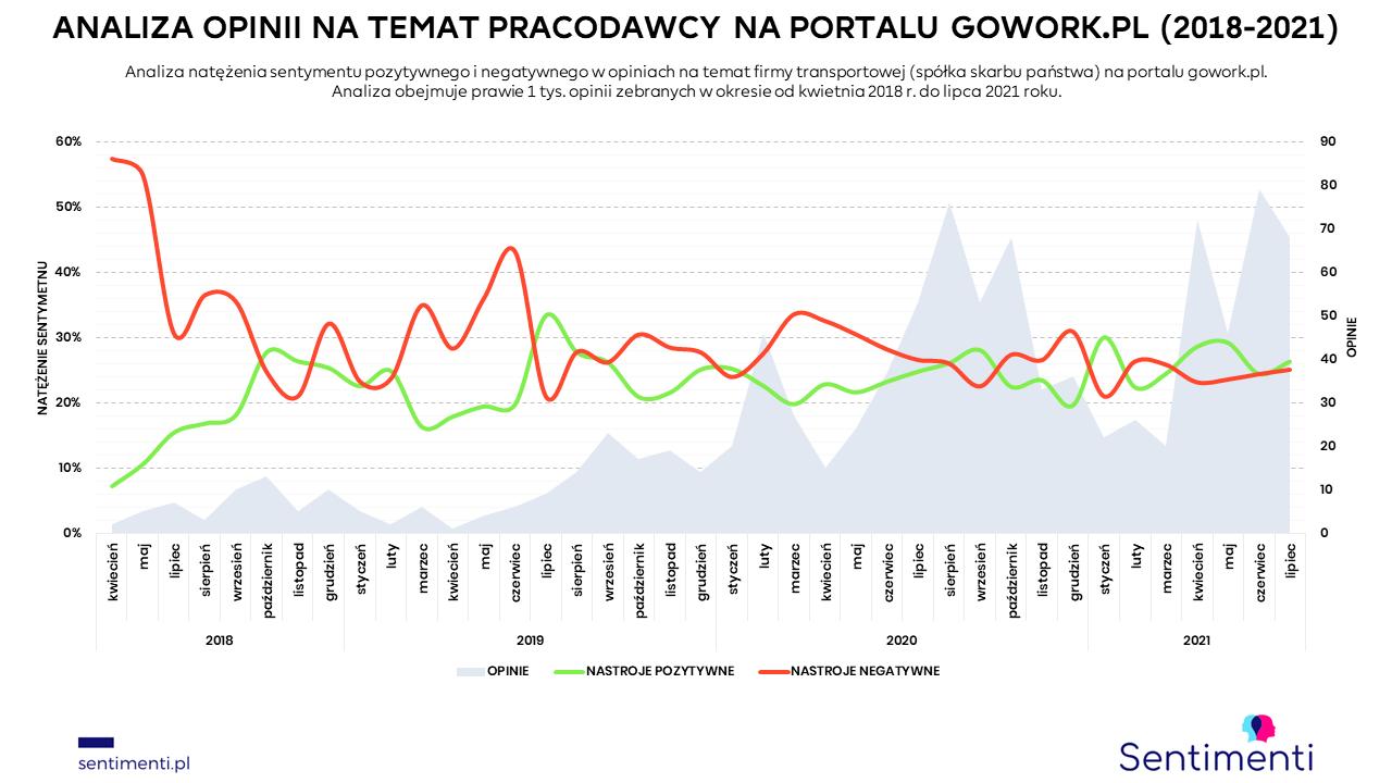 employer branding analiza opinii portal gowork pracuj.pl pracownicze buzz marketing szeptanka usuwanie negatywnych komentarzy